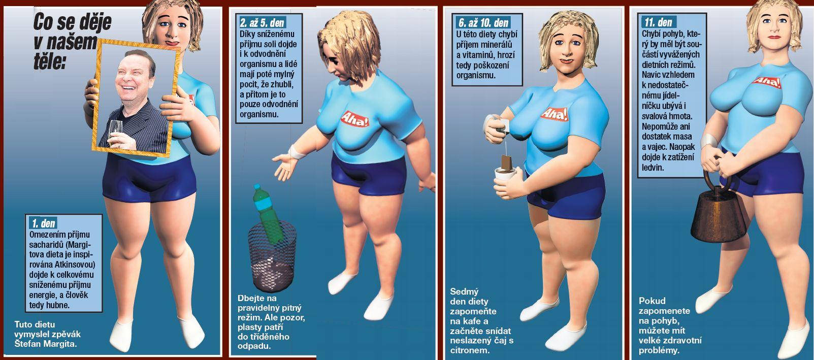 d13bf6a84a7 Dieta Štefana Margity - Zhubněte 10 kilo za 14 dní